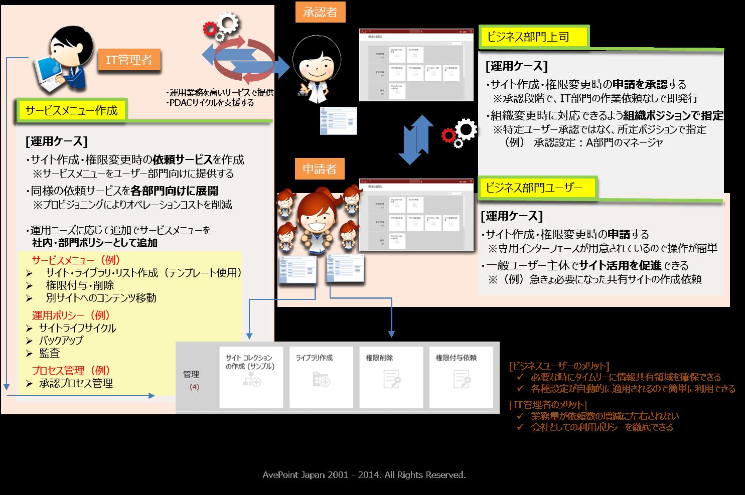 [図2 : SharePoint業務設計の実装概念(初期構築時やリリース後に発生するサイト追加や部署サイト等の追加作業を簡素化)]