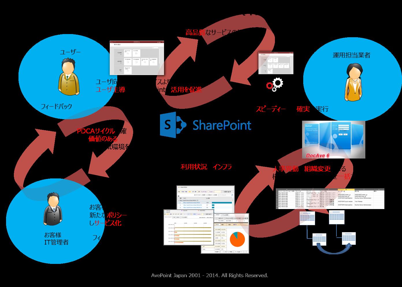[図3 : 運用業務の担当:IT 担当者の手が足りない、サービスメニュー設定運用会社へ運用譲渡する場合]