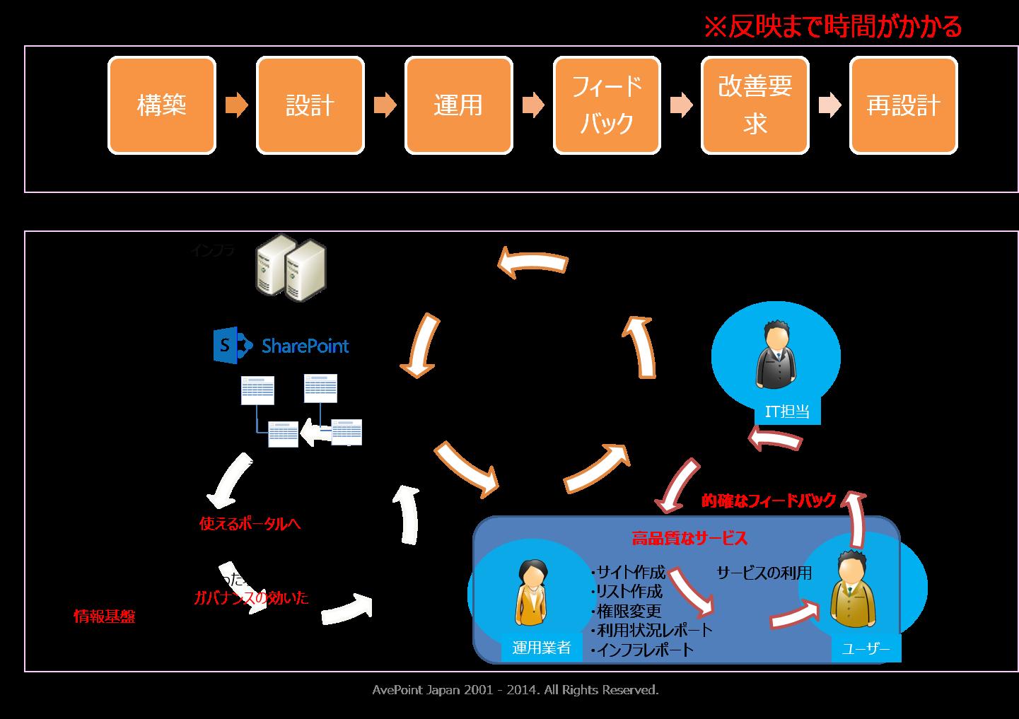 [図4 : 運用業務の改善プロセス概念]