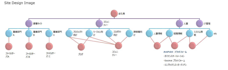 [図5 : WEB アプリケーション構成(サンプル)]