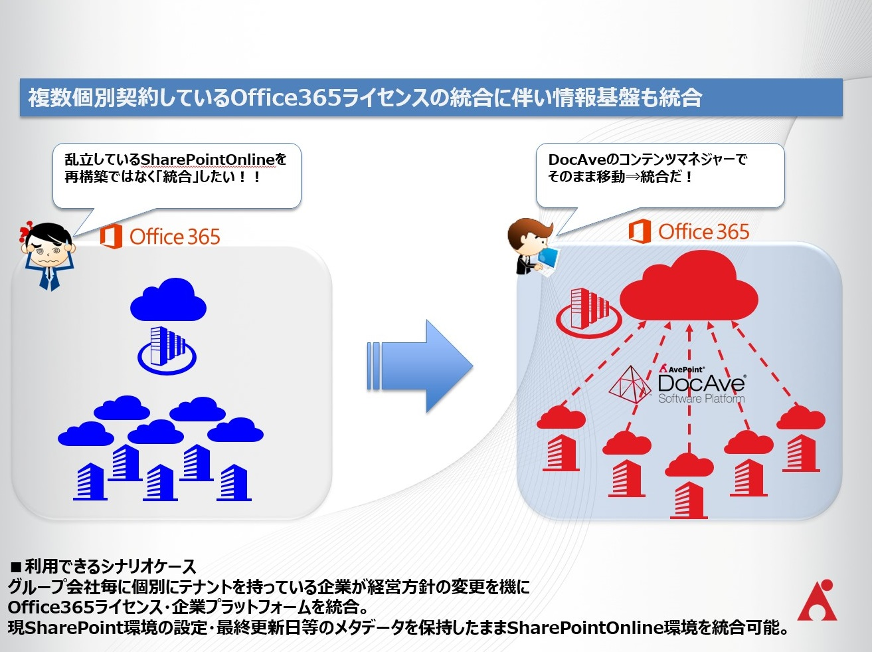 Office 365 への統合