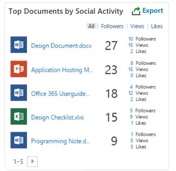 DocAve レポート ポイントの ソーシャル アクティビティによるトップ ドキュメント レポート