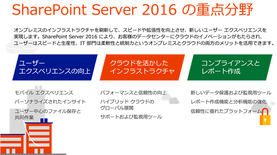 SharePoint Server 2016 の重点分野
