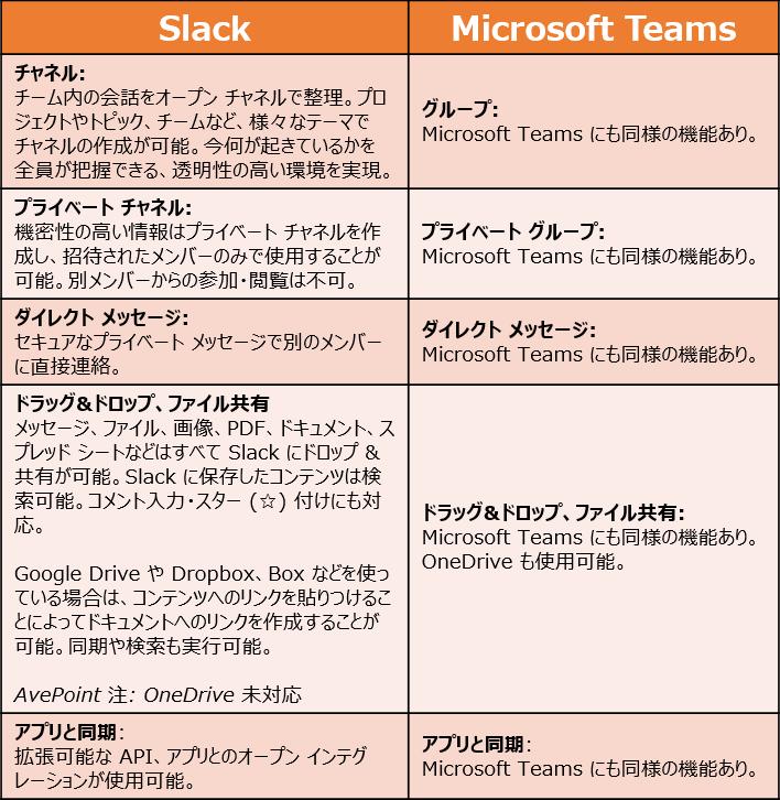 Table_SlackVSMSTeams