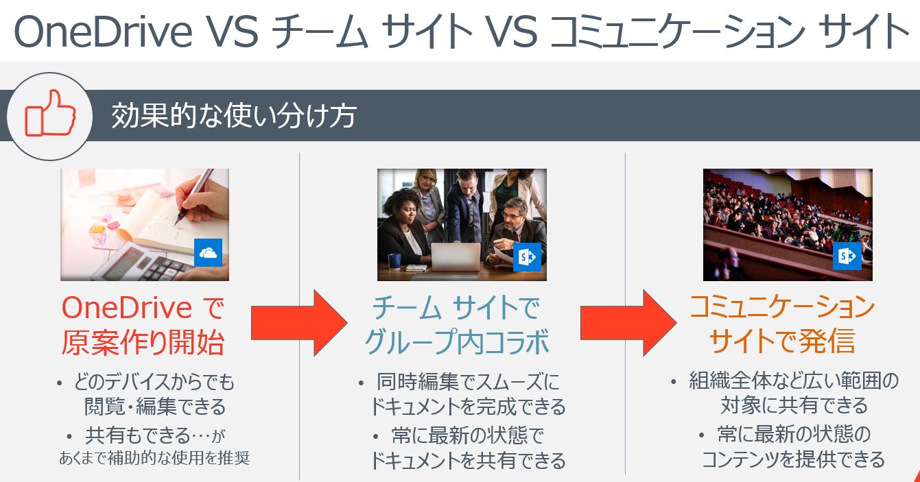OD vs communication site