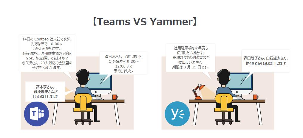 SharePoint Microsoft Teams Office 365 ツール 使い分け