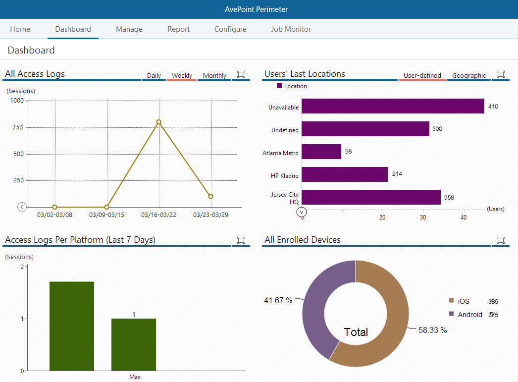 Screenshot of Perimeter's administrator dashboard.