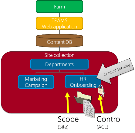 The Art and Science of Microsoft SharePoint Architectural