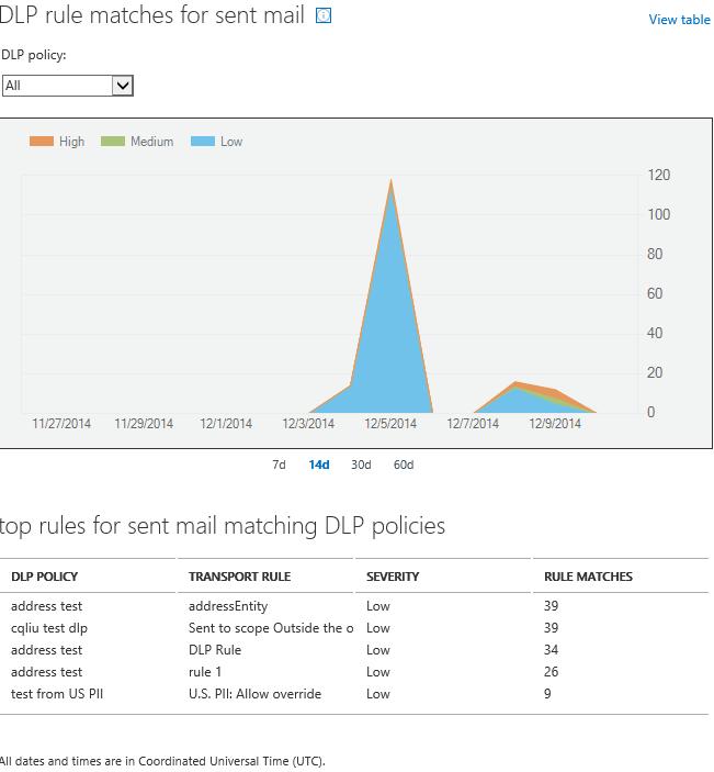 Microsoft's incident management dashboard