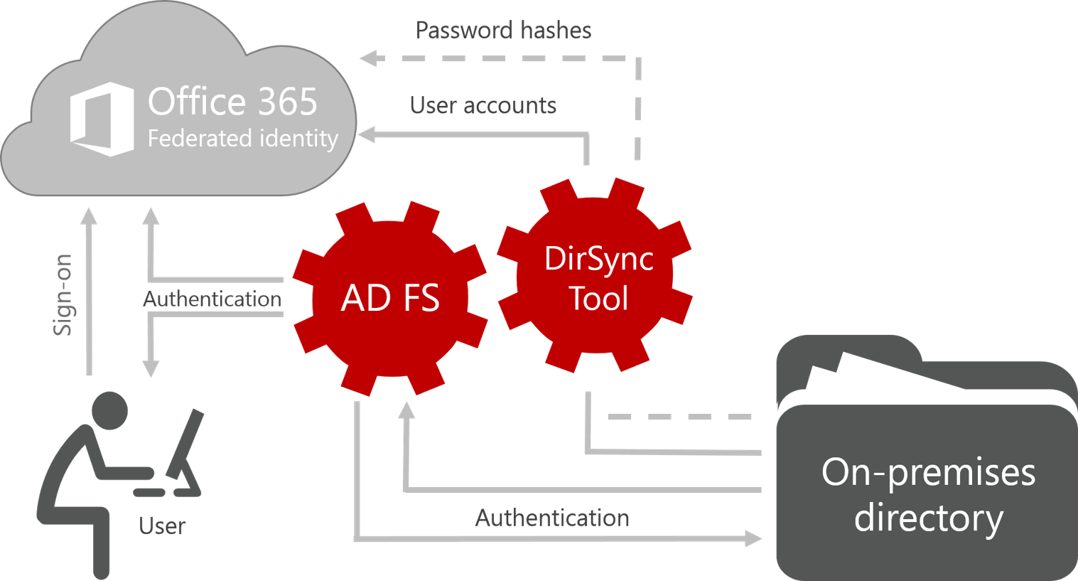 Office 365 with sync and authentication with federated identities. (Credit: Microsoft)