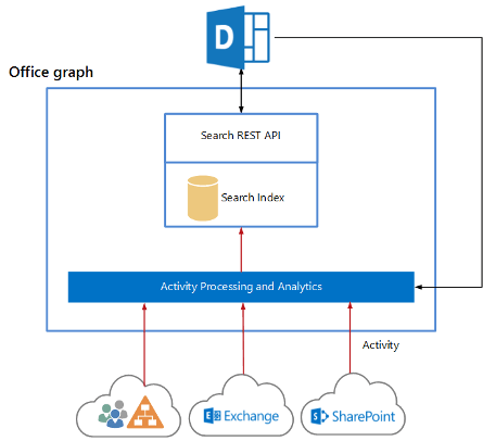 What Are Delve And The Office Graph In Office 365 Avepoint Blog