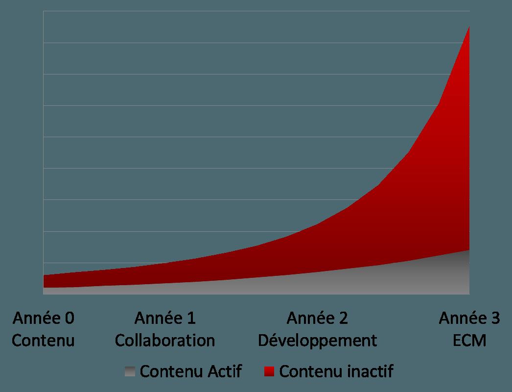 Evolution du volume de données dans SharePoint.