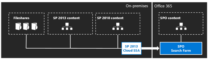 A visual overview of how the cloud hybrid search scenario works.