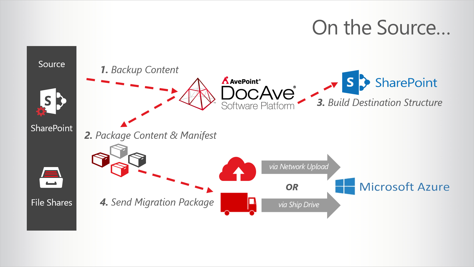 Diagram explaining how DocAve High Speed Migration works from the content source.