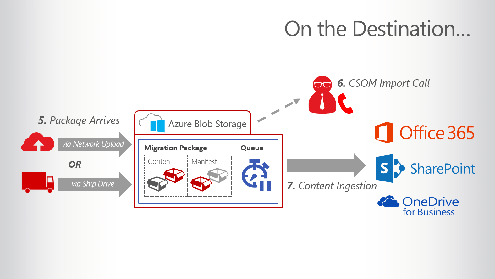 Diagram explaining how DocAve High Speed Migration works at the content destination.