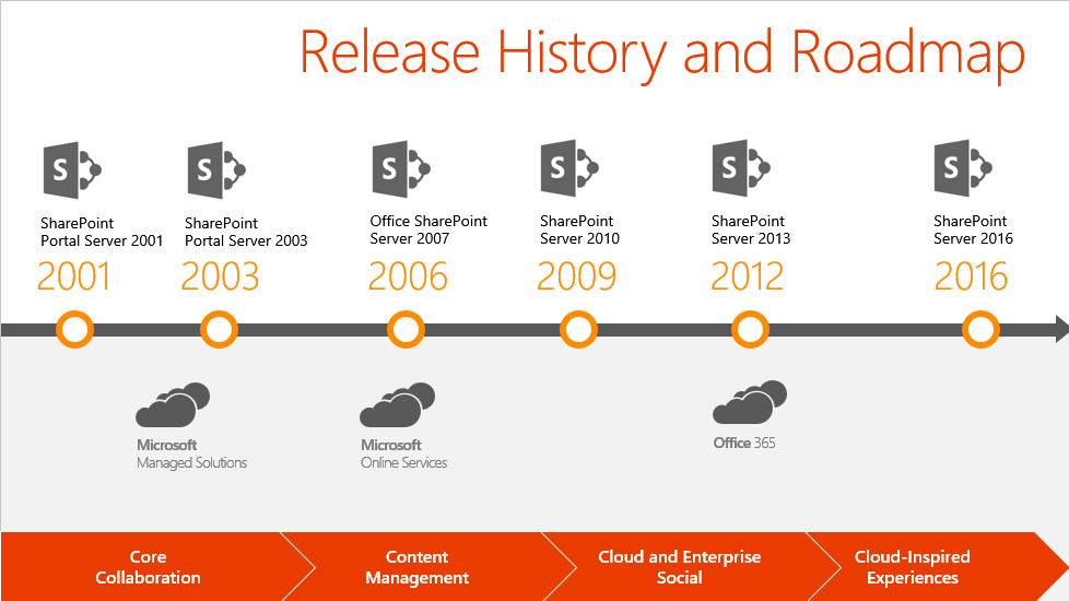 Microsoft's roadmap and release history for SharePoint from 2001 until now.