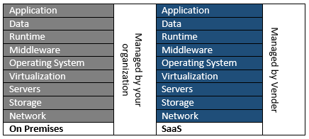 On Premises vs SaaS