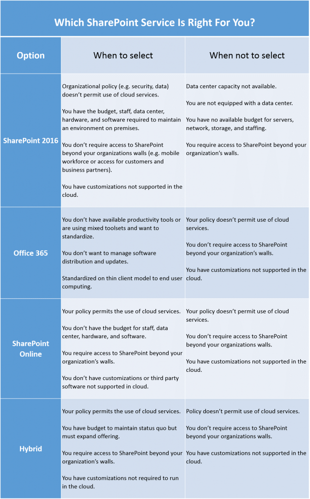 Which SharePoint Service is Right for You?
