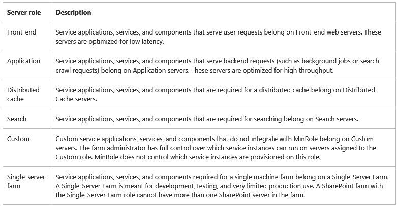 The new MinRole server roles. From: https://technet.microsoft.com/en-us/library/mt346114(v=office.16).aspx