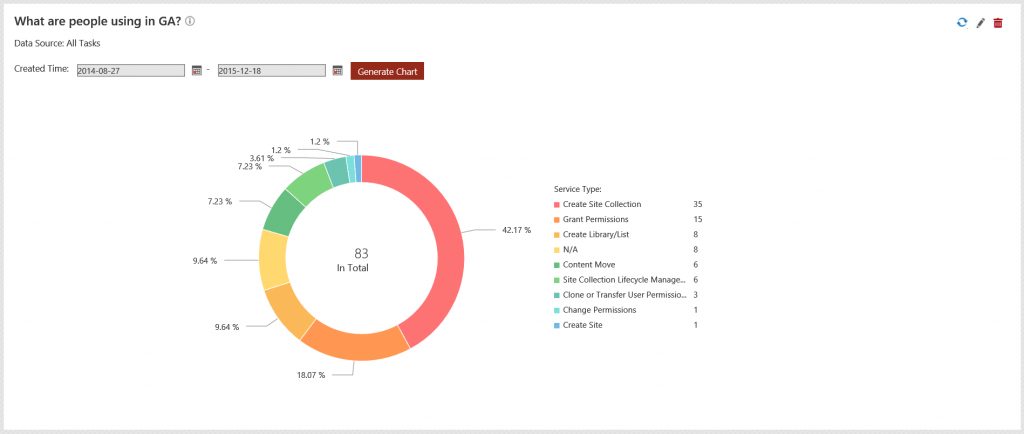 The GA Dashboard shows the types of service requests that are occurring through DocAve Governance Automation.