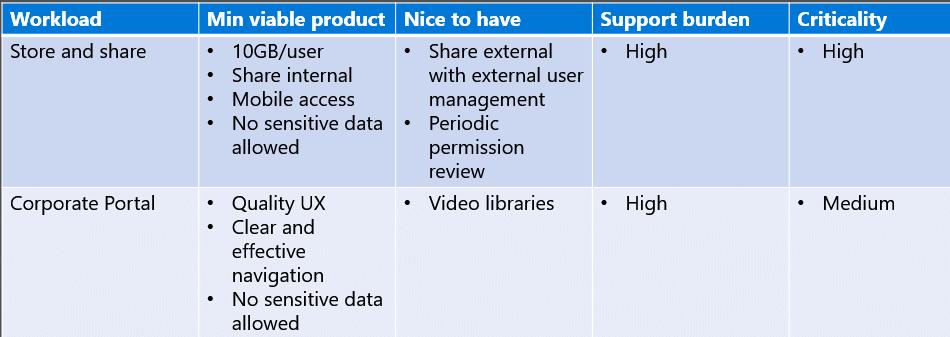Support burden of each workload