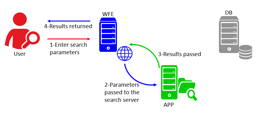 Figure 1: How Does SharePoint Work: Communication between a WFE and application server (Search).