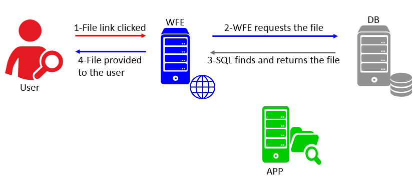 Figure 2: How Does SharePoint Work: Communication between a WFE and database server (SQL Server).