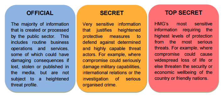 Source: https://www.gov.uk/government/uploads/system/uploads/attachment_data/file/251480/Government-Security-Classifications-April-2014.pdf