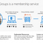 Create office 365 Groups and get a membership service