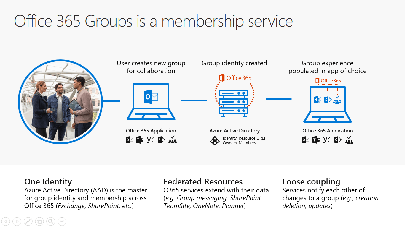 When you create office 365 groups you get a membership service