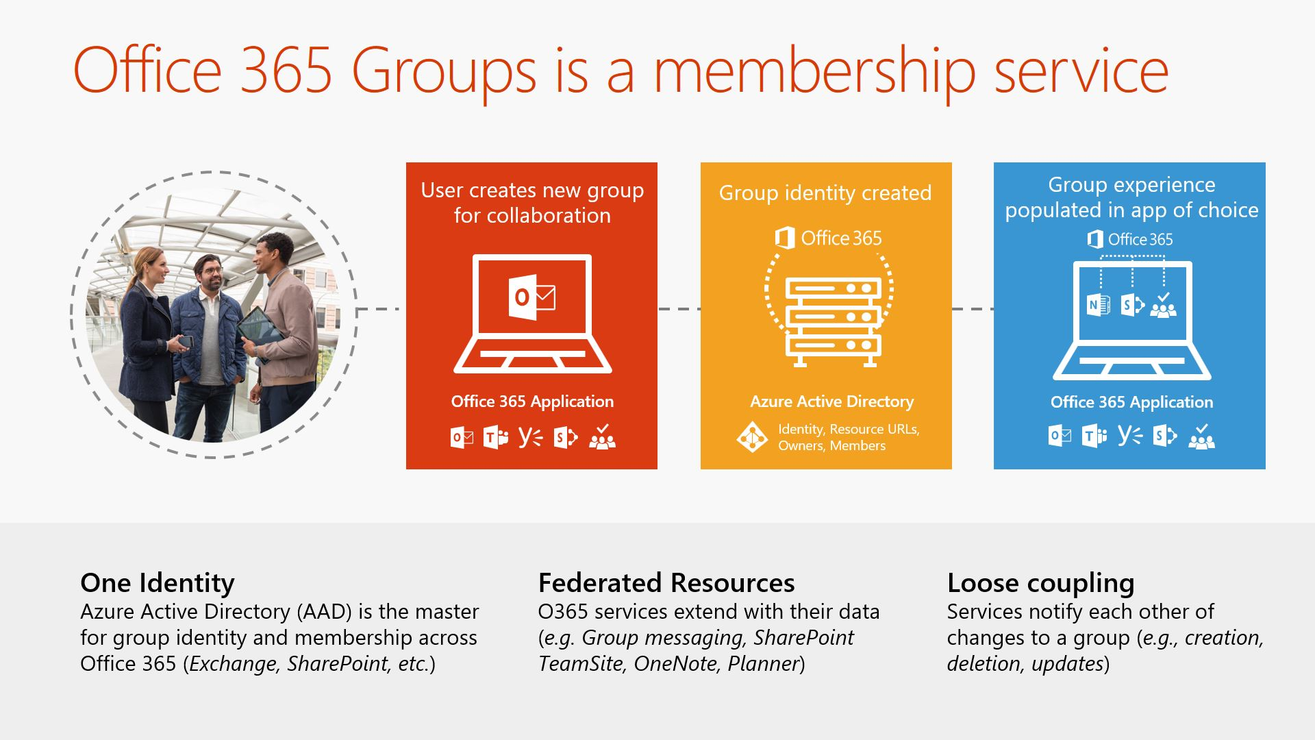 Attractive Webinar Slide: Office 365 Groups Is A Membership Service