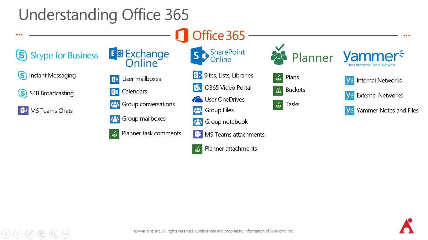 What workloads actually run within those services when you create Office 365 Groups?