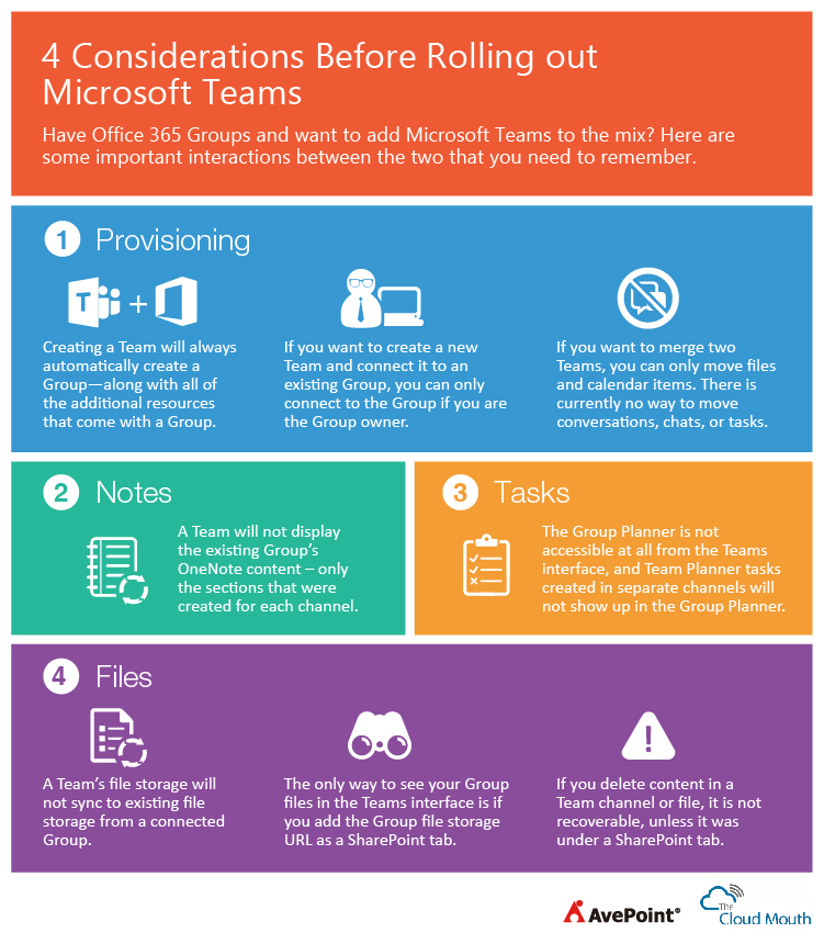 Office 365 Groups vs Teams: Defeating the Misconception