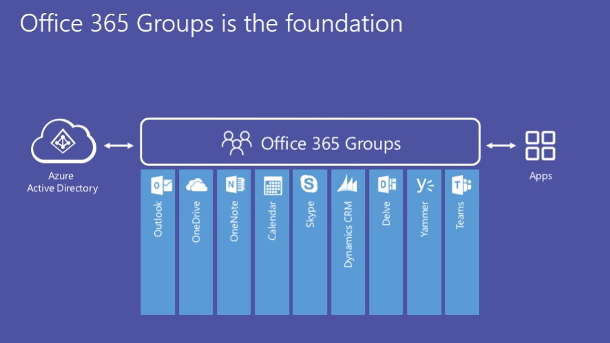 What Are Office 365 Groups What Do You Get Avepoint Blog