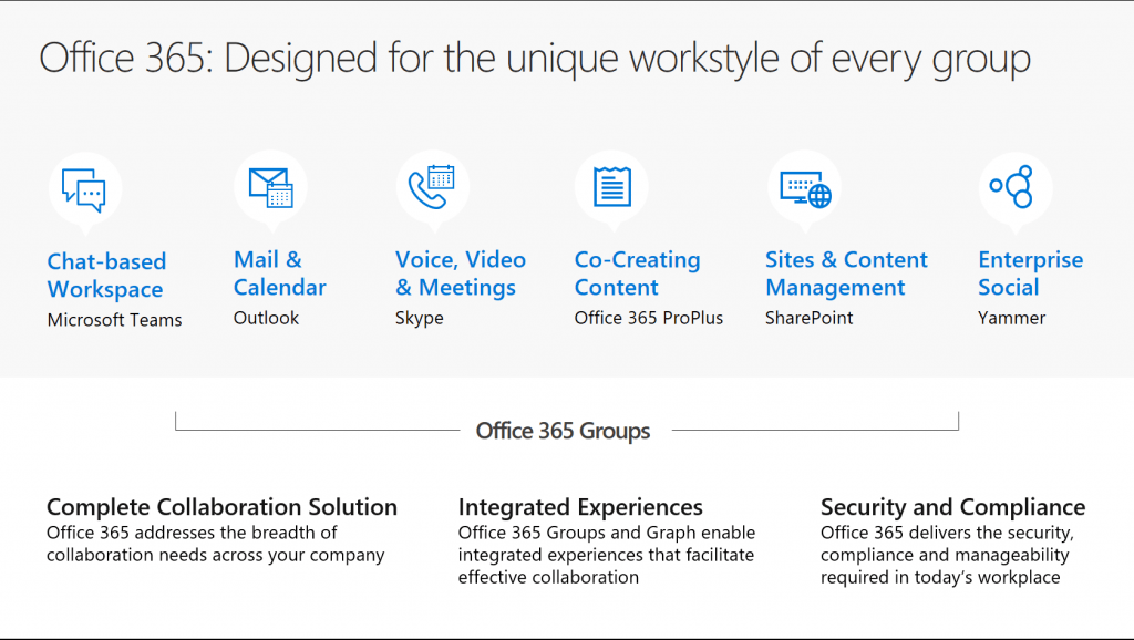 Your Office 365 Groups questions answered.