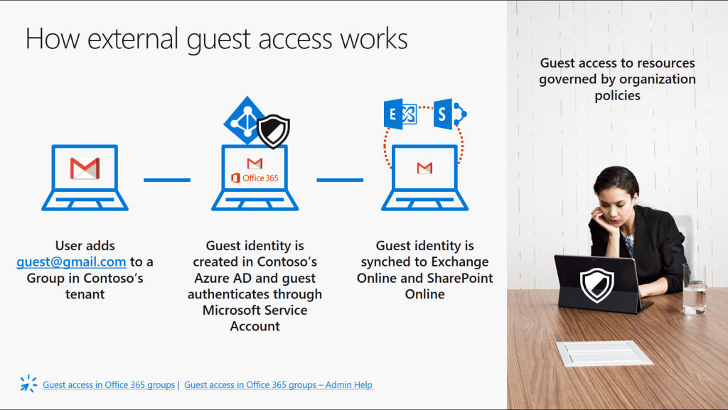 Your Office 365 Groups questions answered about external access.