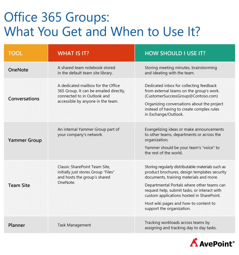 Blog Table_Making the Most of Groups | AvePoint Blog