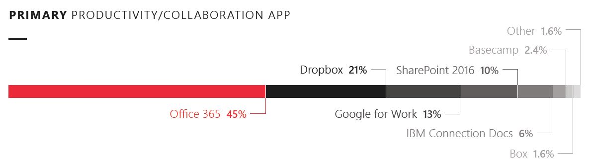 Primary productivity/collaboration app