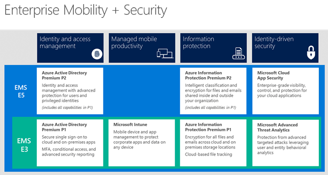 Microsoft Enterprise Mobility + Security EMS