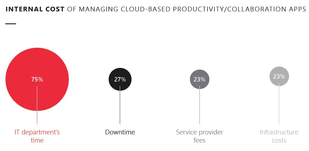 Internal cost of managing cloud-based productivity/collaboration apps