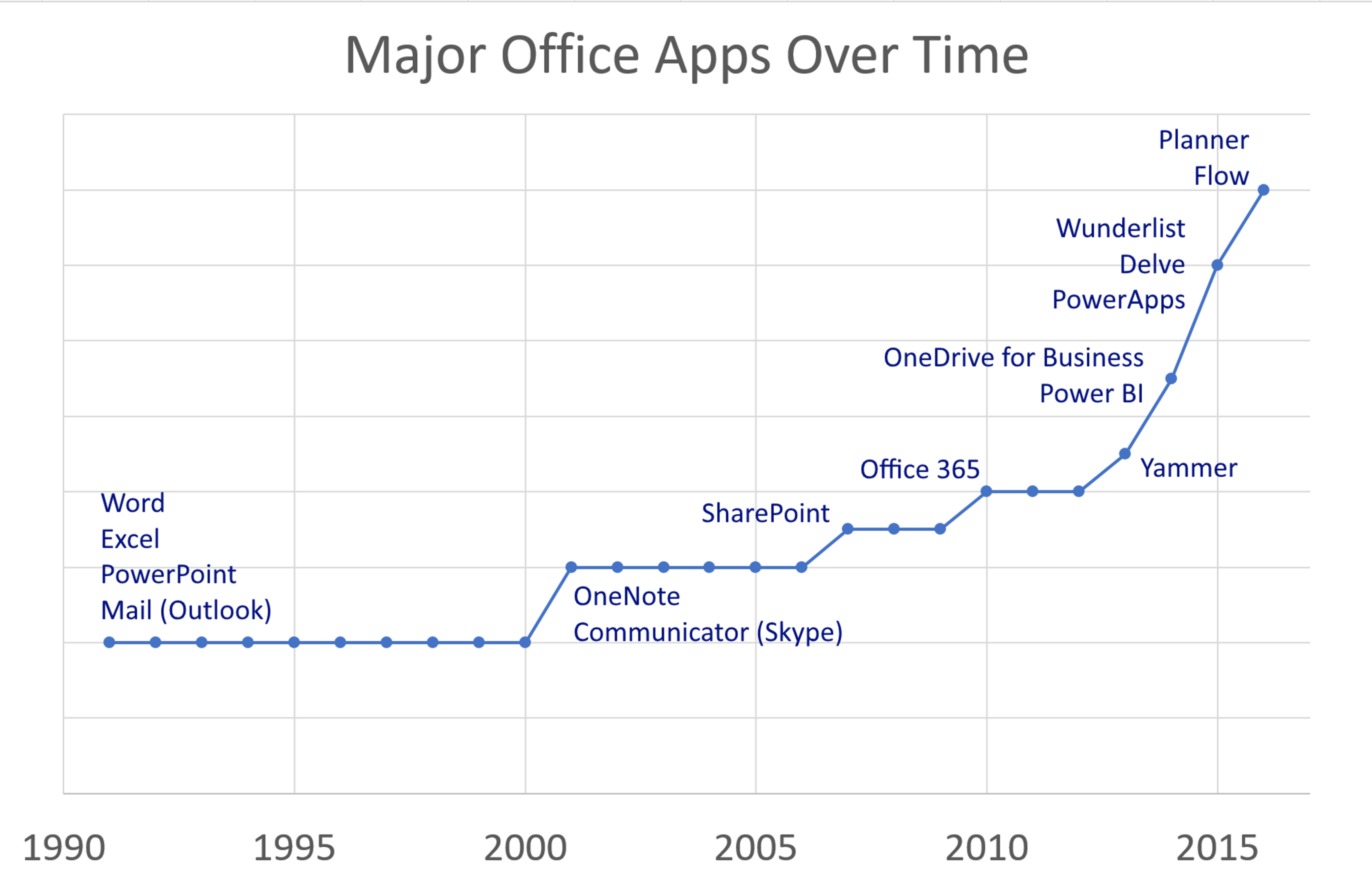 Microsoft Teams Adoption