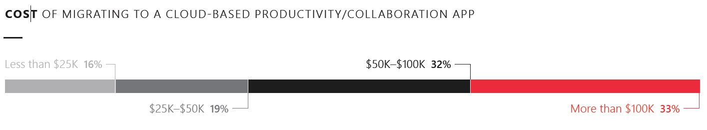 Cost of migrating to a cloud based productivity/collaboration app