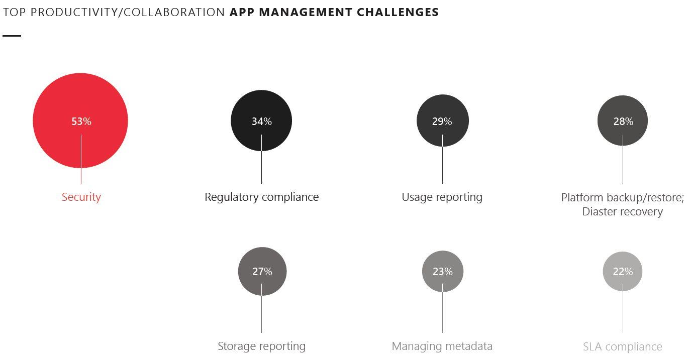 Top productivity/collaboration app management challenges