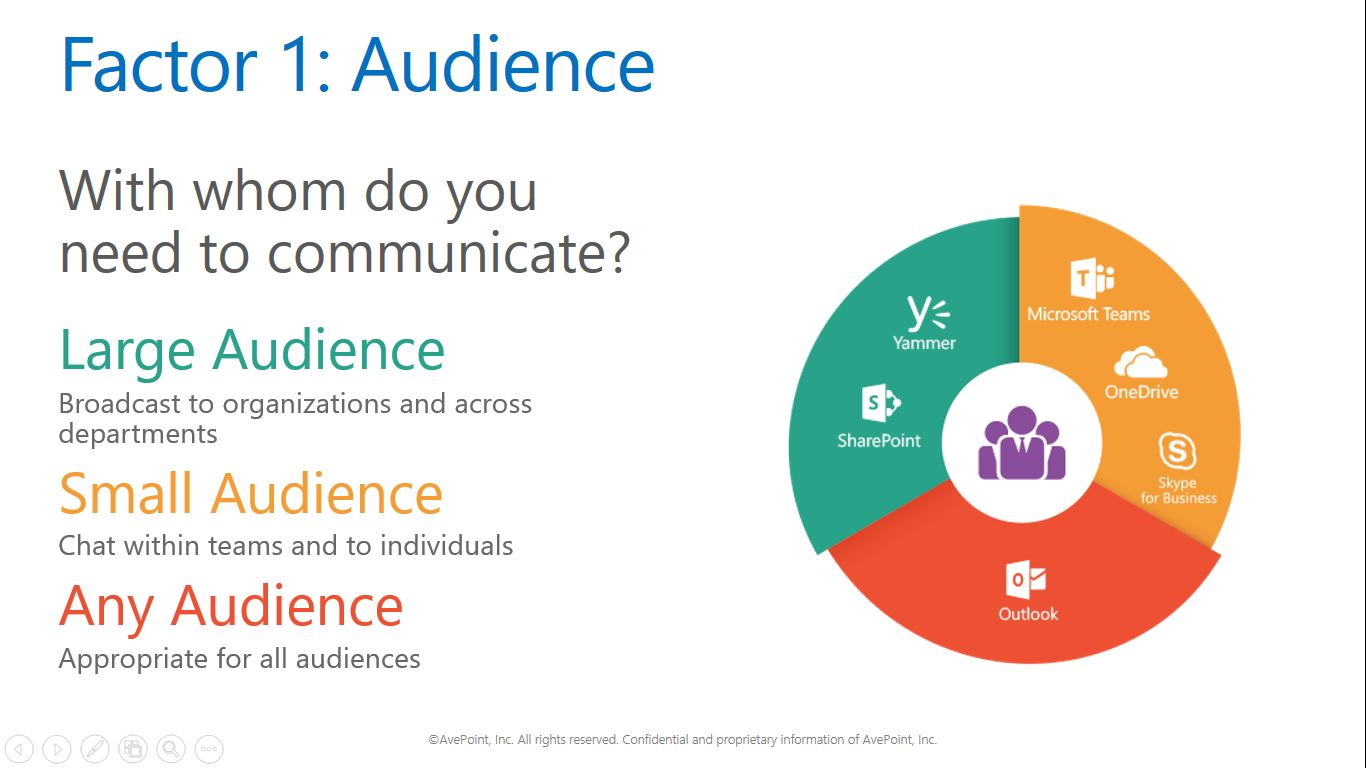 How To Use Office 365. When Determining when to use what in Office 365 Groups, Factor 1: Audience - With whom do you need to communicate?