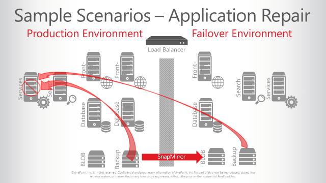 netapp snapmanager for sharepoint application backup