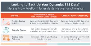 The Benefits of Dynamics 365 Backup