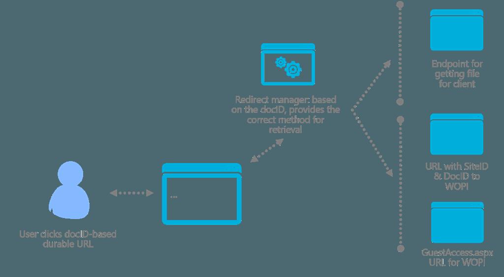 SharePoint links