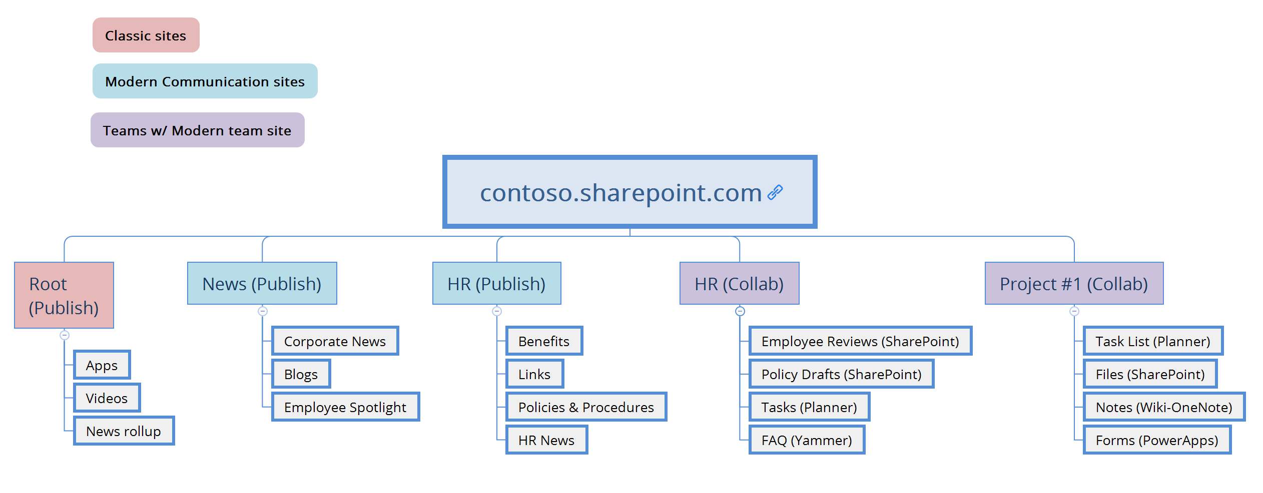 sharepoint 2016 site architecture diagram cms site architecture diagram