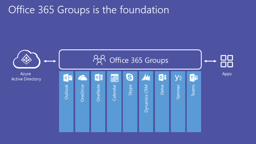 Microsoft Teams Sind Teil Von Office 365 Groups