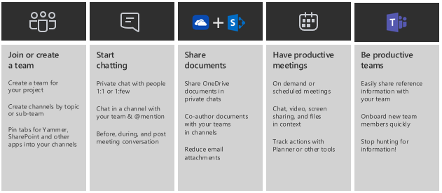 Read now! 3 Steps to Drive 90% Adoption of Microsoft Teams and